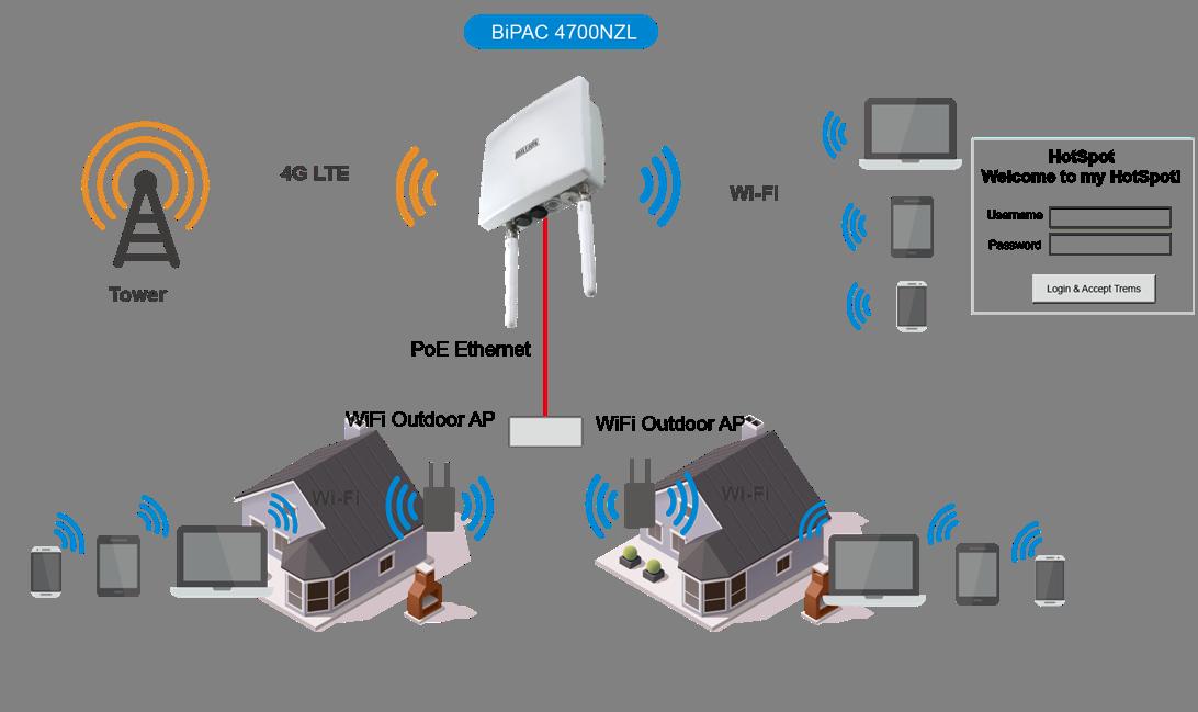 4g Rural Broadband